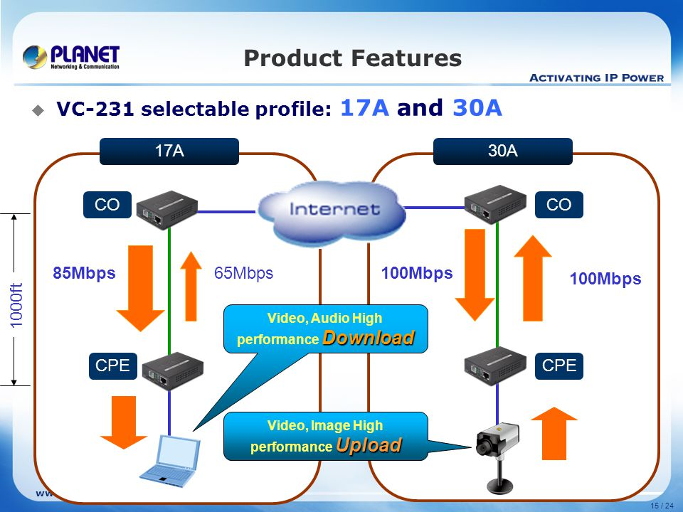 www.planet.com.tw 15 / 24 30A17A Product Features  VC-231 selectable profile: 17A and 30A 1000ft 85Mbps 65Mbps 100Mbps Download Video, Audio High performance Download Upload Video, Image High performance Upload CO CPE