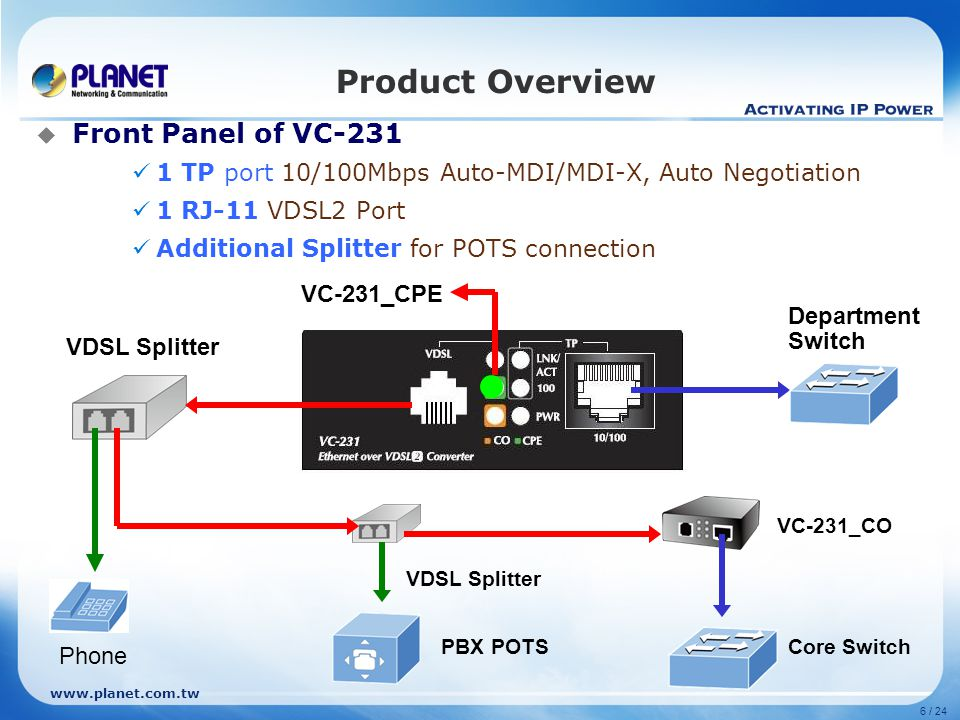 www.planet.com.tw 6 / 24 Product Overview  Front Panel of VC-231 1 TP port 10/100Mbps Auto-MDI/MDI-X, Auto Negotiation 1 RJ-11 VDSL2 Port Additional Splitter for POTS connection Core SwitchPBX POTS VC-231_CO Phone Department Switch VDSL Splitter VC-231_CPE