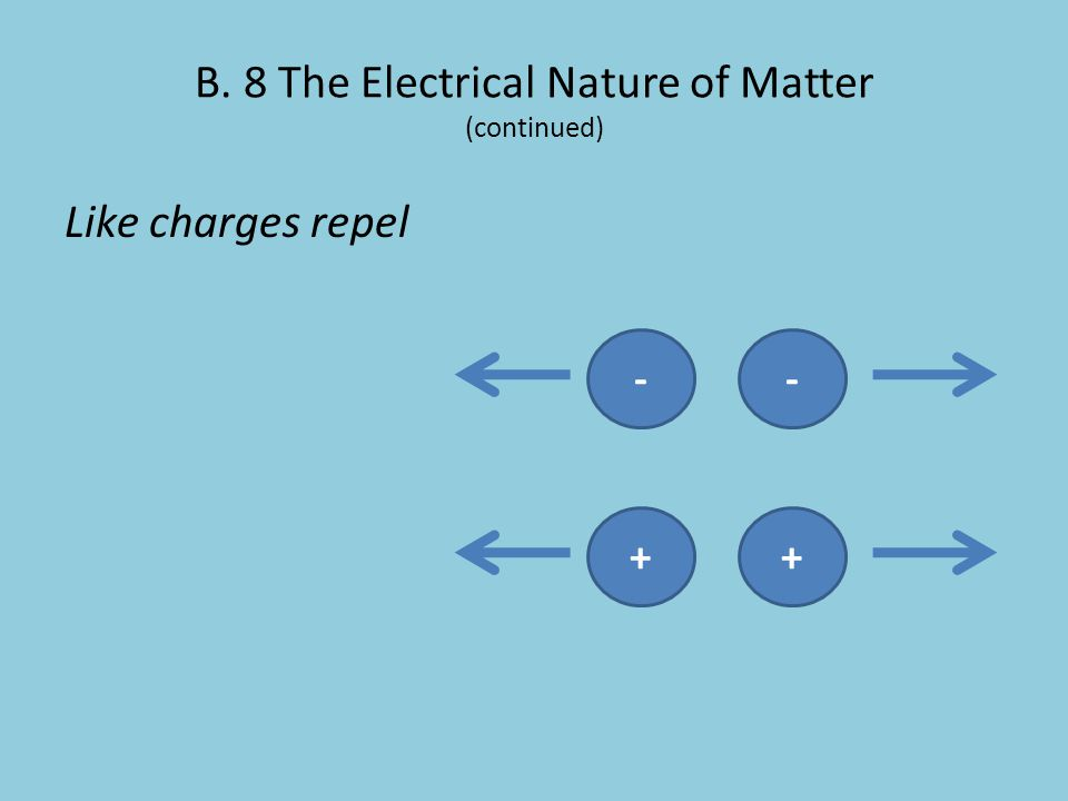B. 8 The Electrical Nature of Matter (continued) Like charges repel ++--