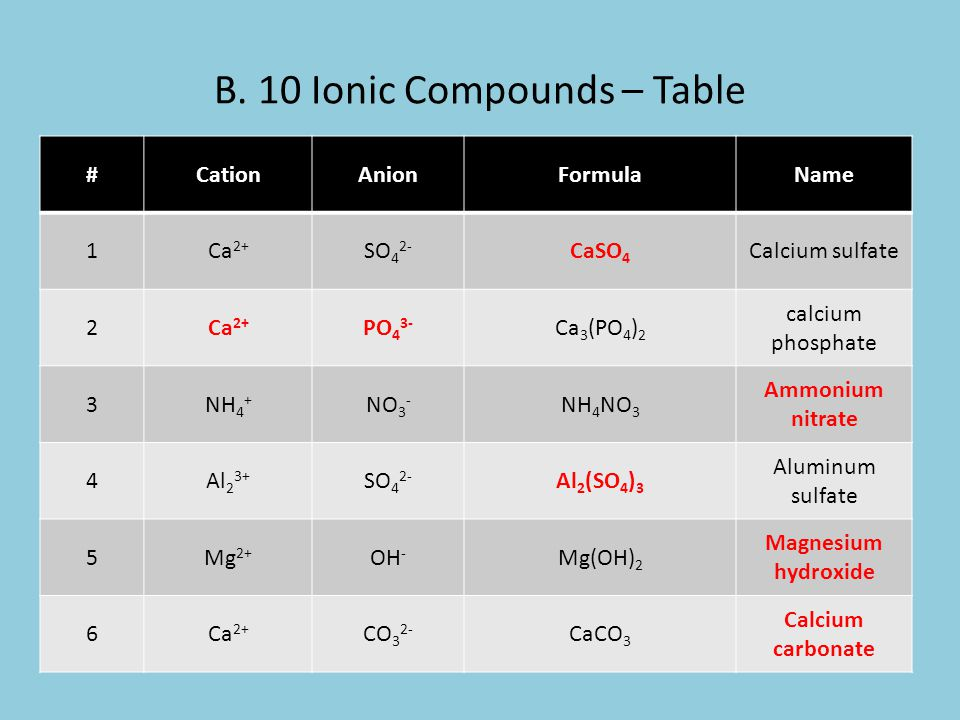 B. 10 Ionic Compounds – Table #CationAnionFormulaName 1Ca 2+ SO 4 2- CaSO 4 Calcium sulfate 2Ca 2+ PO 4 3- Ca 3 (PO 4 ) 2 calcium phosphate 3NH 4 + NO