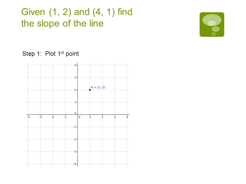 Given (1, 2) and (4, 1) find the slope of the line Step 1: Plot 1 st point