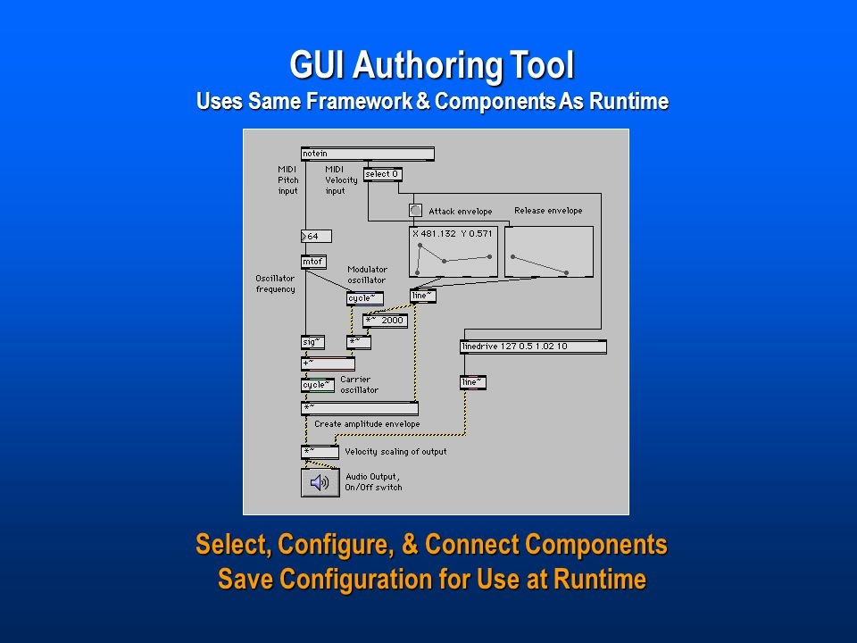 GUI Authoring Tool Uses Same Framework & Components As Runtime Select, Configure, & Connect Components Save Configuration for Use at Runtime