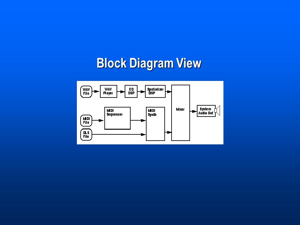 Block Diagram View
