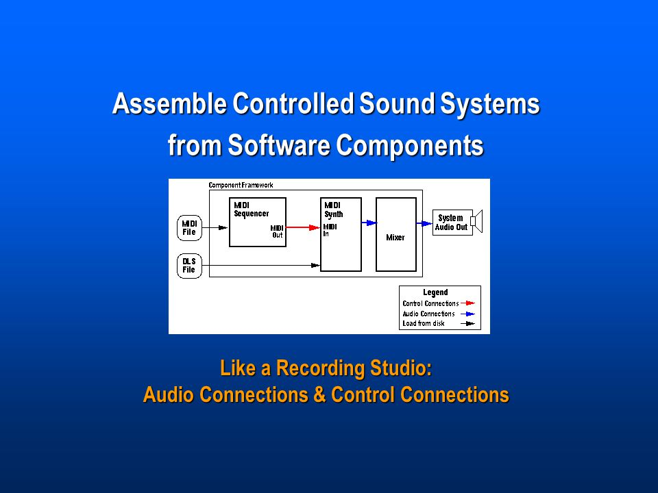 Assemble Controlled Sound Systems from Software Components Like a Recording Studio: Audio Connections & Control Connections
