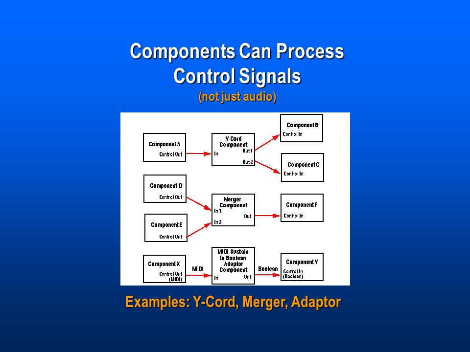 Components Can Process Control Signals (not just audio) Examples: Y-Cord, Merger, Adaptor