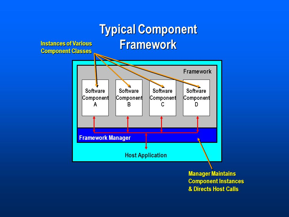 Typical Component Framework Framework Software Component A Manager Maintains Component Instances & Directs Host Calls Instances of Various Component Classes Software Component B Software Component C Software Component D Host Application Framework Manager