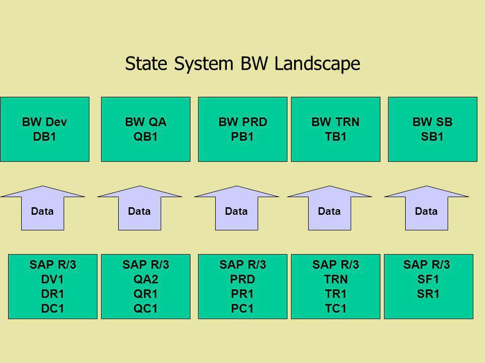 State System BW Landscape BW Dev DB1 BW QA QB1 BW PRD PB1 SAP R/3 DV1 DR1 DC1 SAP R/3 QA2 QR1 QC1 SAP R/3 PRD PR1 PC1 Data BW TRN TB1 BW SB SB1 SAP R/