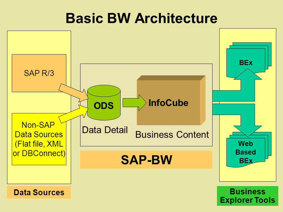Basic BW Architecture ODS InfoCube Non-SAP Data Sources (Flat file, XML or DBConnect) BEx Web Based BEx Data Detail Business Content SAP R/3 SAP-BW Da