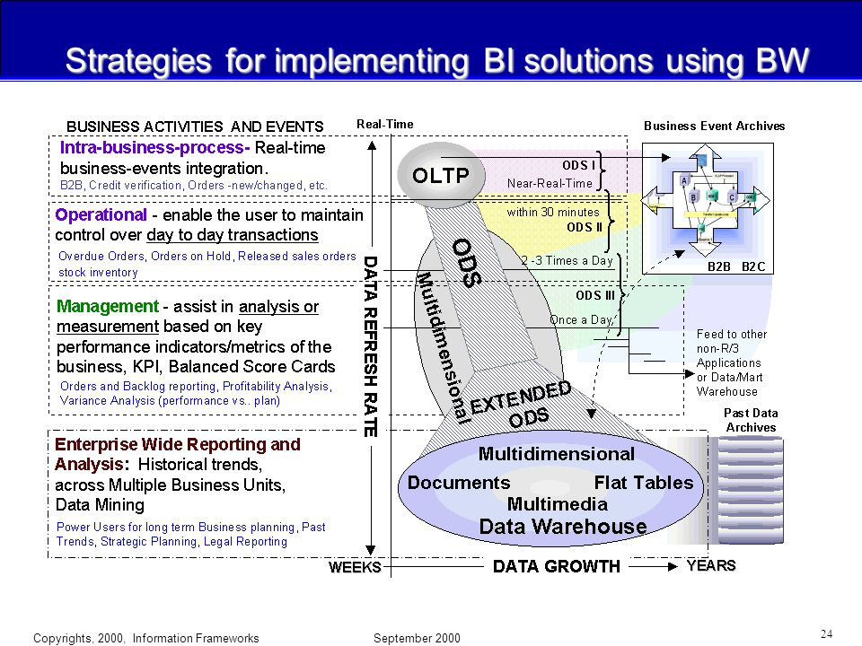 Copyrights, 2000, Information Frameworks September 2000 23 Comparing SAP BW with 3rd Party Data Warehouse Construction Tools  3rd Party DW Components: Acta Technologies, Oracle, IBI, Cognos, BusinessObjects, Crystal Reports, UPI ETI, Prism, SAS Informatica, Oracle DataMart, Sagent, DataStage TIBCO, Mercator for SAP, Digital BusinessBus ArcPlan  Microsoft SQL Server 2000