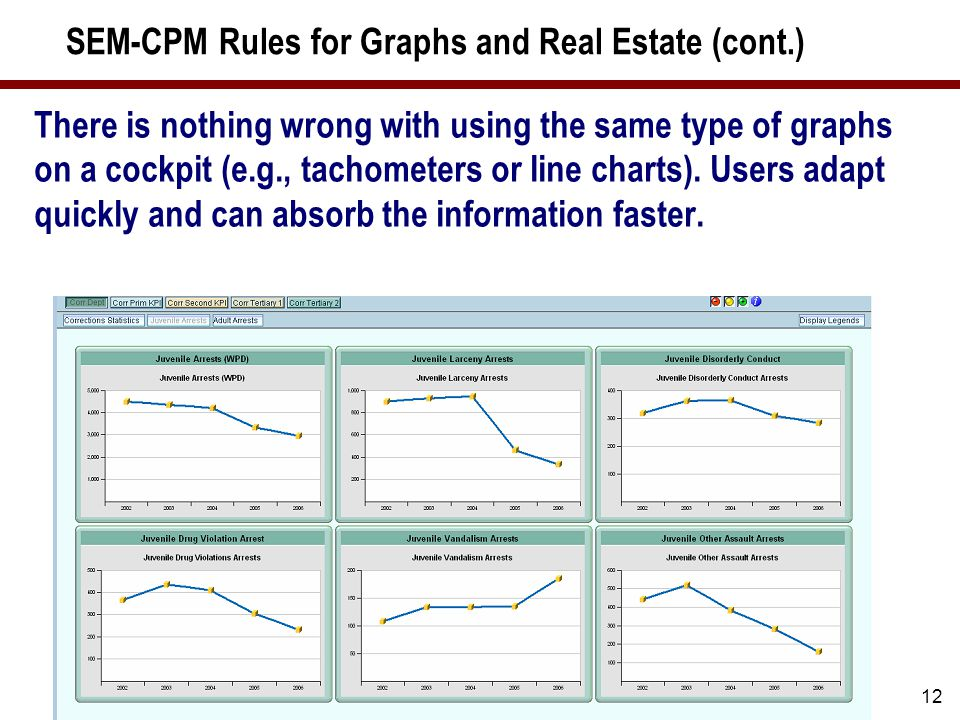 12 SEM-CPM Rules for Graphs and Real Estate (cont.) There is nothing wrong with using the same type of graphs on a cockpit (e.g., tachometers or line