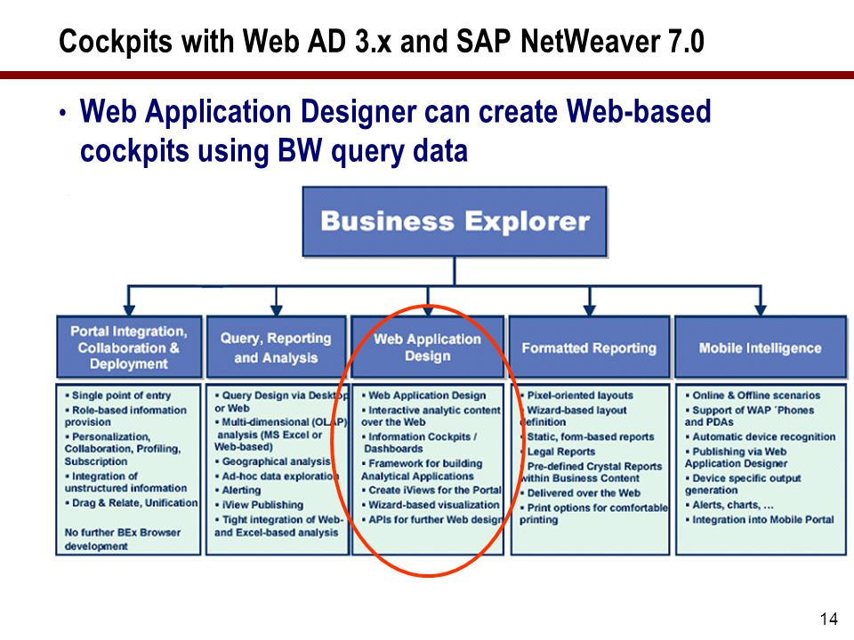 14 Cockpits with Web AD 3.x and SAP NetWeaver 7.0 Web Application Designer can create Web-based cockpits using BW query data