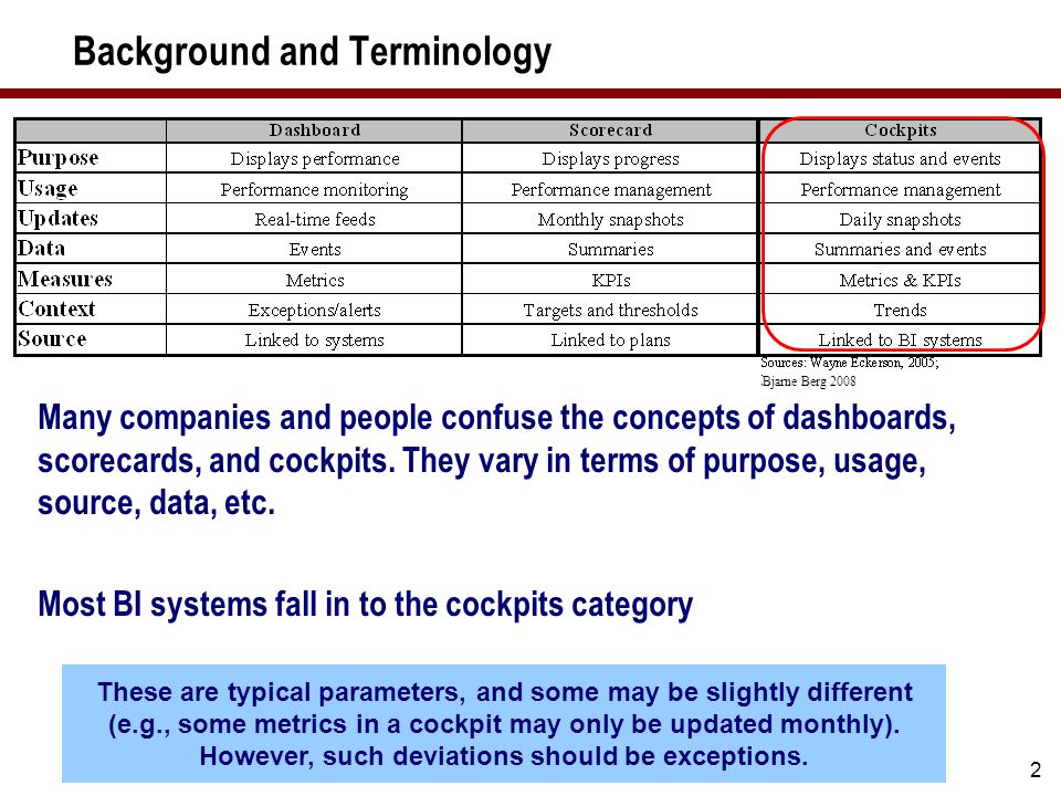 2 Background and Terminology Many companies and people confuse the concepts of dashboards, scorecards, and cockpits. They vary in terms of purpose, us