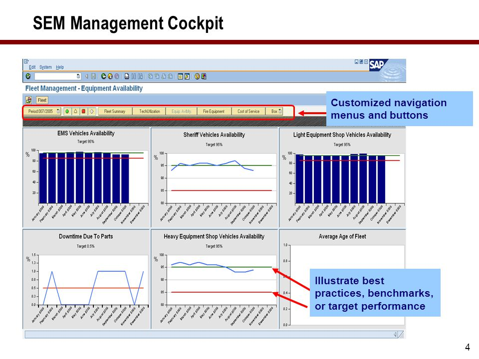 4 SEM Management Cockpit Illustrate best practices, benchmarks, or target performance Customized navigation menus and buttons