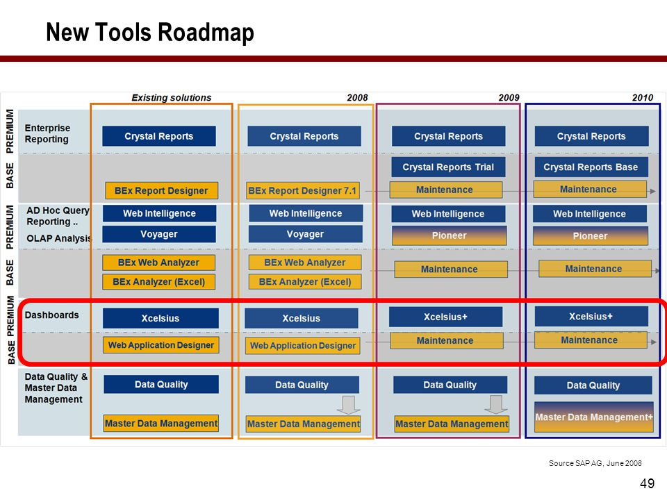 49 New Tools Roadmap Source SAP AG, June 2008