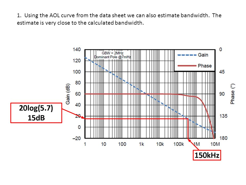 1. Using the AOL curve from the data sheet we can also estimate bandwidth.