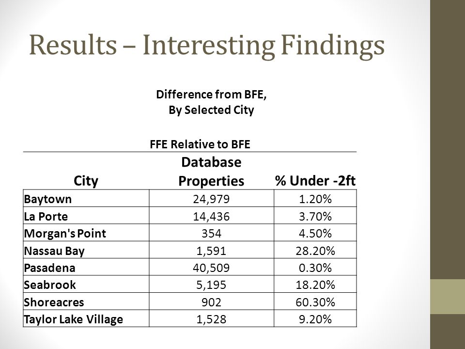Results – Interesting Findings Difference from BFE, By Selected City FFE Relative to BFE City Database Properties% Under -2ft Baytown24,9791.20% La Po