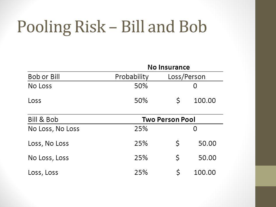 Pooling Risk – Bill and Bob No Insurance Bob or BillProbabilityLoss/Person No Loss50%0 Loss50% $ 100.00 Bill & BobTwo Person Pool No Loss, No Loss25%0 Loss, No Loss25% $ 50.00 No Loss, Loss25% $ 50.00 Loss, Loss25% $ 100.00