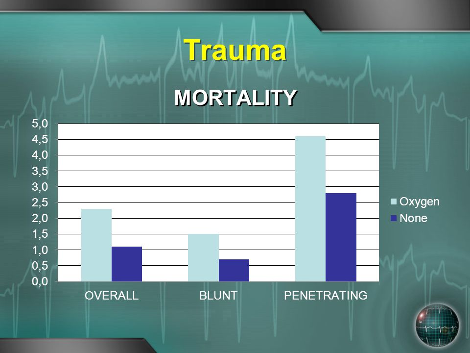 Trauma MORTALITY