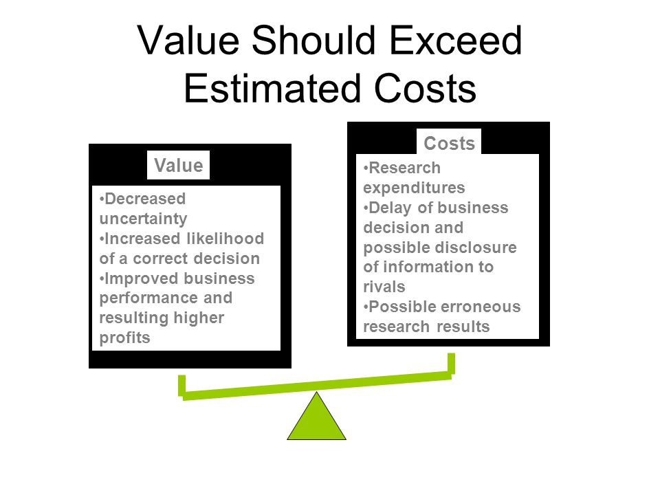 Value Decreased uncertainty Increased likelihood of a correct decision Improved business performance and resulting higher profits Costs Research expen