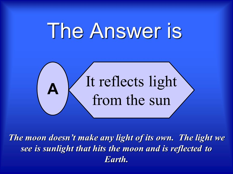 Why does the Moon shine brightly in the night sky? It reflects light from the Sun It reflects light from the Earth It produces its own light volcanic