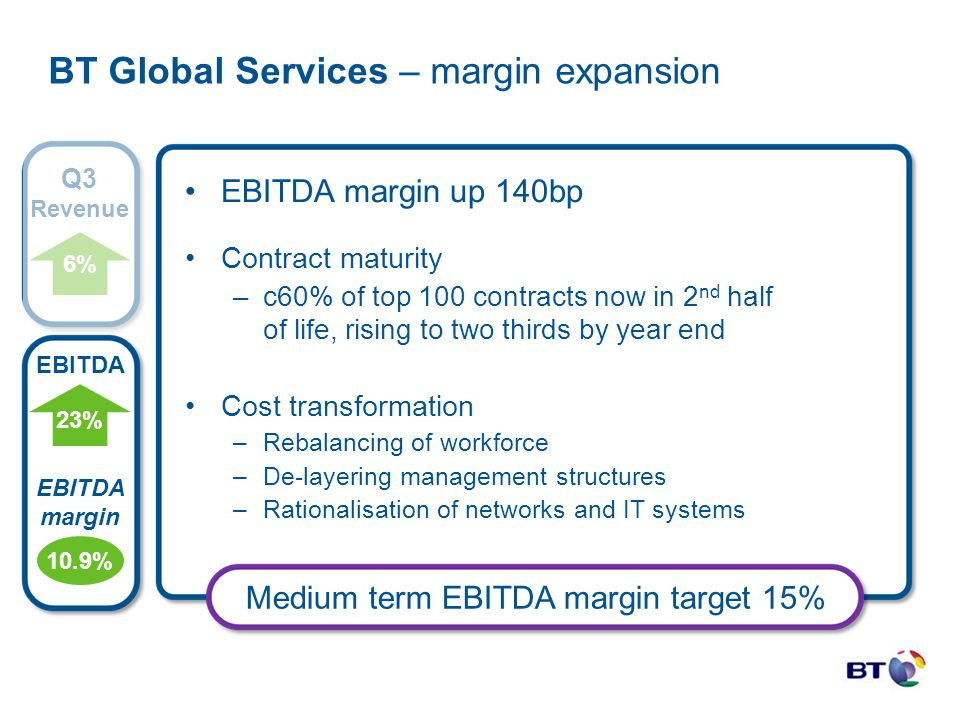 EBITDA margin up 140bp Contract maturity –c60% of top 100 contracts now in 2 nd half of life, rising to two thirds by year end Cost transformation –Re