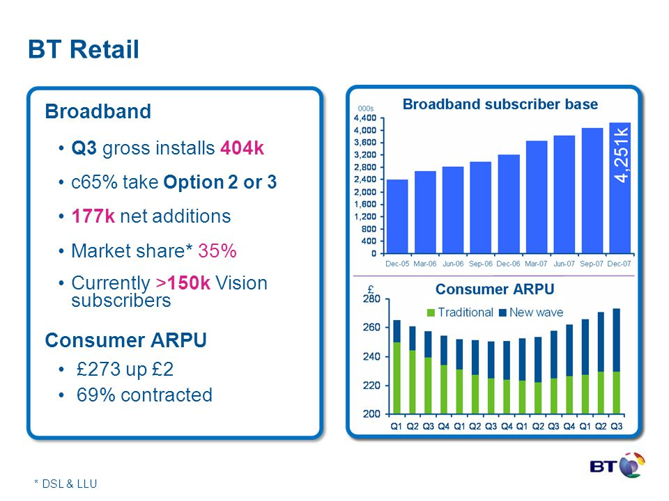 BT Retail * DSL & LLU Broadband Q3 gross installs 404k c65% take Option 2 or 3 177k net additions Market share* 35% Currently >150k Vision subscribers
