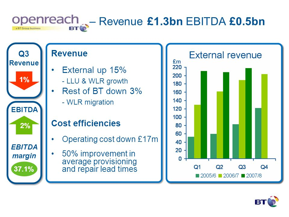 Revenue External up 15% - LLU & WLR growth Rest of BT down 3% - WLR migration Cost efficiencies Operating cost down £17m 50% improvement in average pr