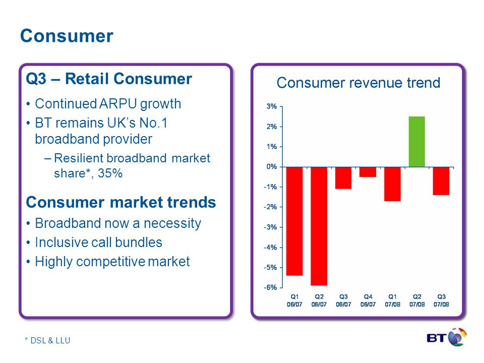Consumer * DSL & LLU Q3 – Retail Consumer Continued ARPU growth BT remains UK's No.1 broadband provider –Resilient broadband market share*, 35% Consum