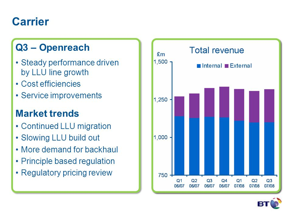 Carrier Q3 – Openreach Steady performance driven by LLU line growth Cost efficiencies Service improvements Market trends Continued LLU migration Slowi