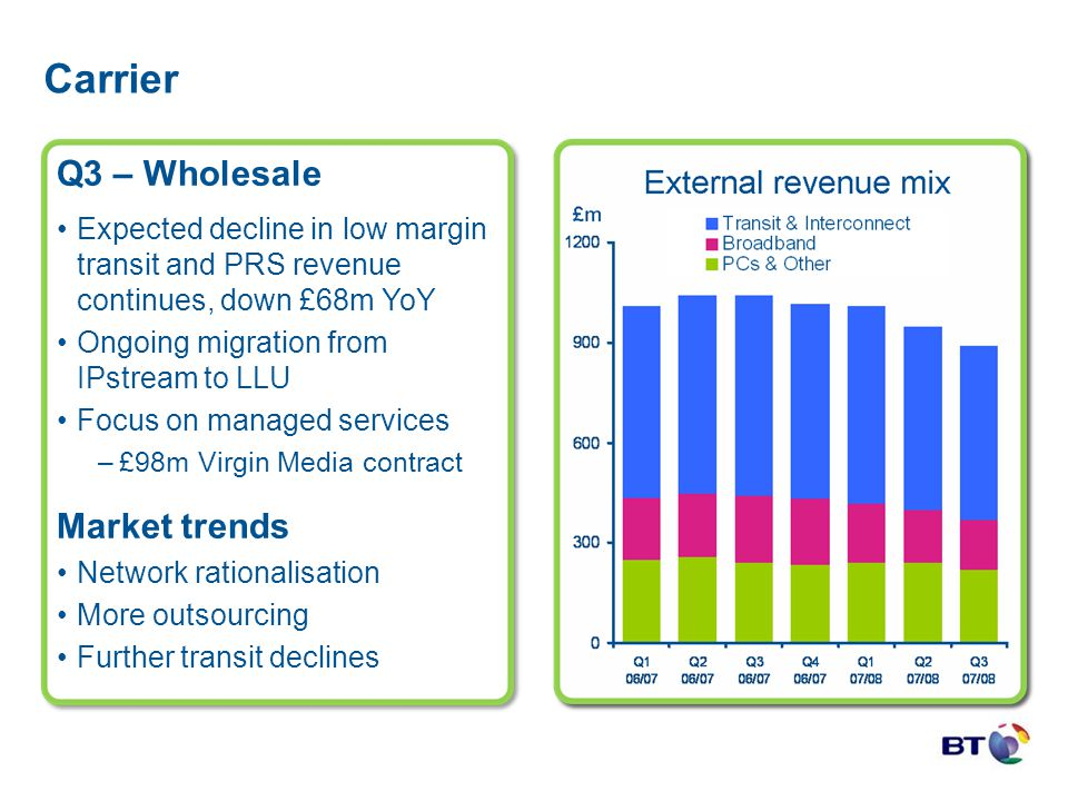 Carrier Q3 – Wholesale Expected decline in low margin transit and PRS revenue continues, down £68m YoY Ongoing migration from IPstream to LLU Focus on
