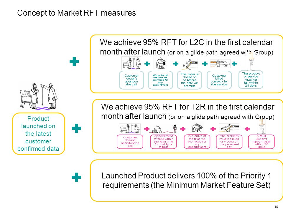 10 Concept to Market RFT measures Product launched on the latest customer confirmed data   We achieve 95% RFT for L2C in the first calendar month after launch (or on a glide path agreed with Group) We achieve 95% RFT for T2R in the first calendar month after launch (or on a glide path agreed with Group) Launched Product delivers 100% of the Priority 1 requirements (the Minimum Market Feature Set) 