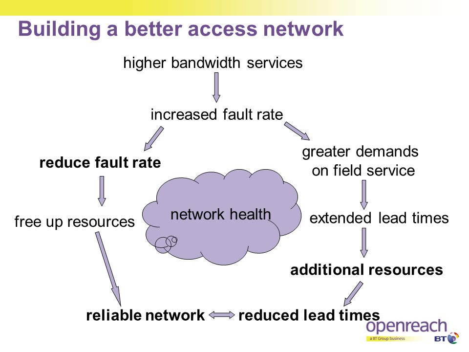 Building a better access network higher bandwidth services increased fault rate greater demands on field service extended lead times additional resour