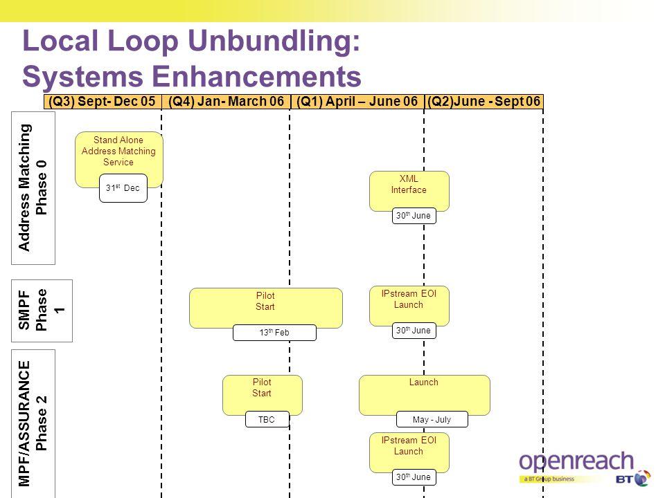 Local Loop Unbundling: Systems Enhancements XML Interface 30 th June Address Matching Phase 0 (Q3) Sept- Dec 05 (Q4) Jan- March 06 (Q1) April – June 06(Q2)June - Sept 06 Stand Alone Address Matching Service 31 st Dec SMPF Phase 1 MPF/ASSURANCE Phase 2 Pilot Start 13 th Feb IPstream EOI Launch 30 th June Launch May - July IPstream EOI Launch 30 th June Pilot Start TBC