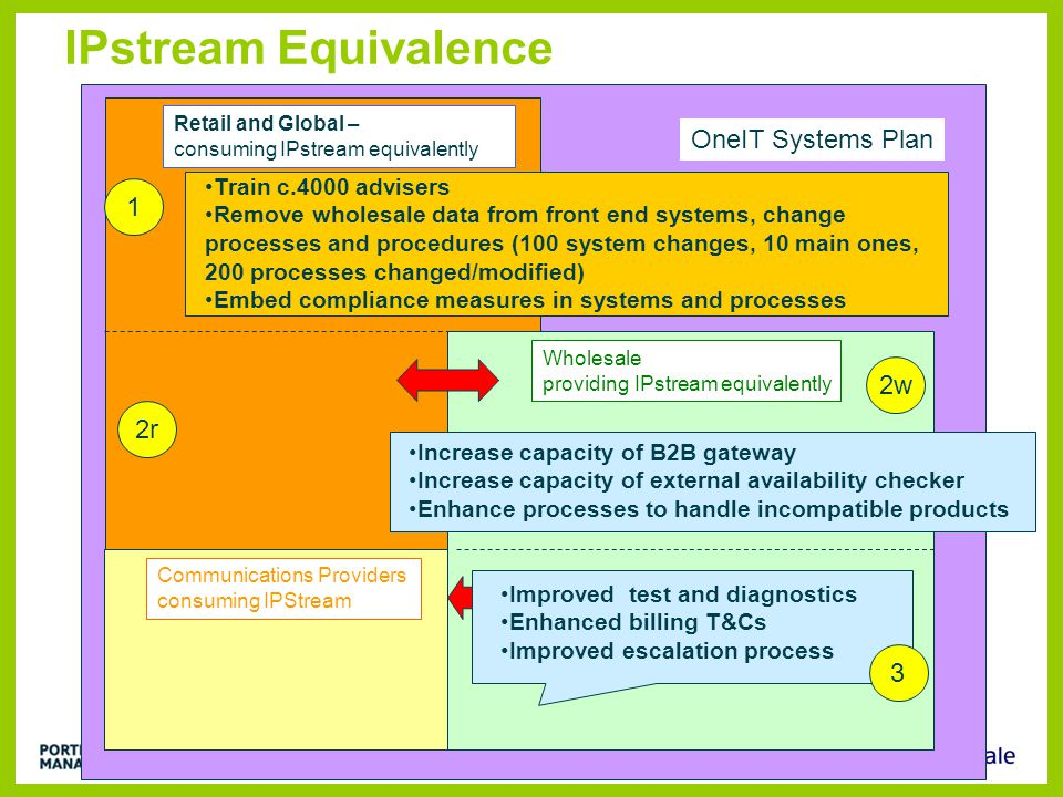 IPstream Equivalence Wholesale providing IPstream equivalently Retail and Global – consuming IPstream equivalently Communications Providers consuming