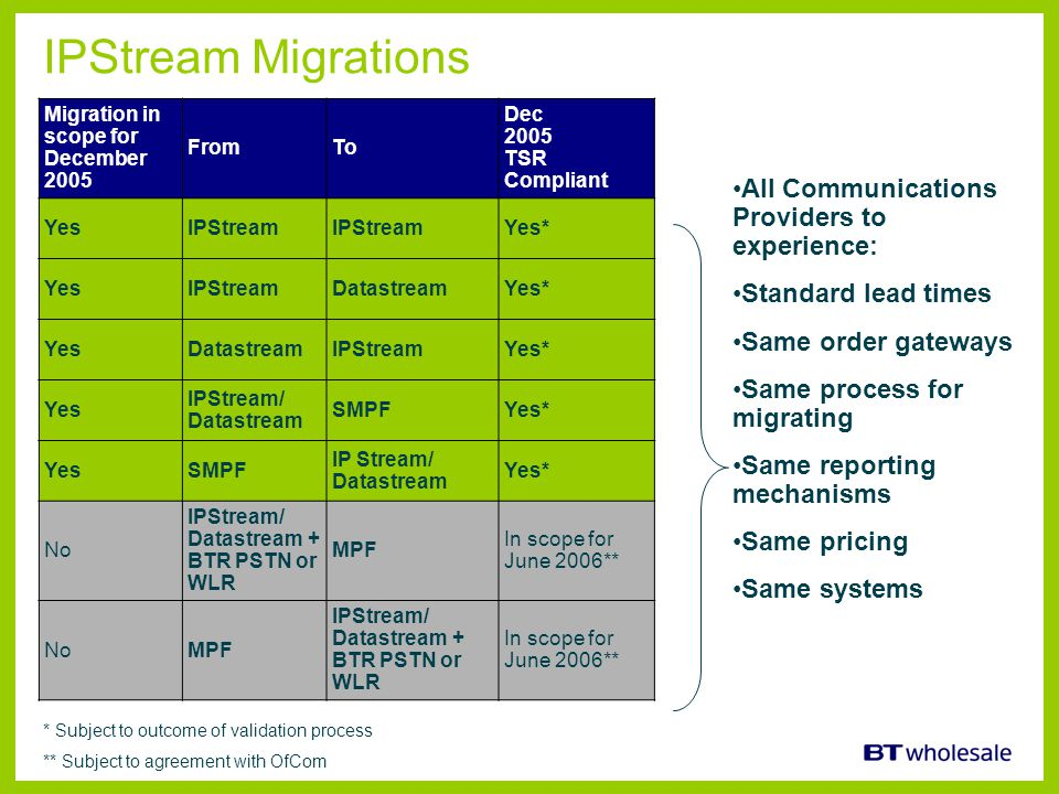 IPStream Migrations Migration in scope for December 2005 FromTo Dec 2005 TSR Compliant YesIPStream Yes* YesIPStreamDatastreamYes* YesDatastreamIPStrea