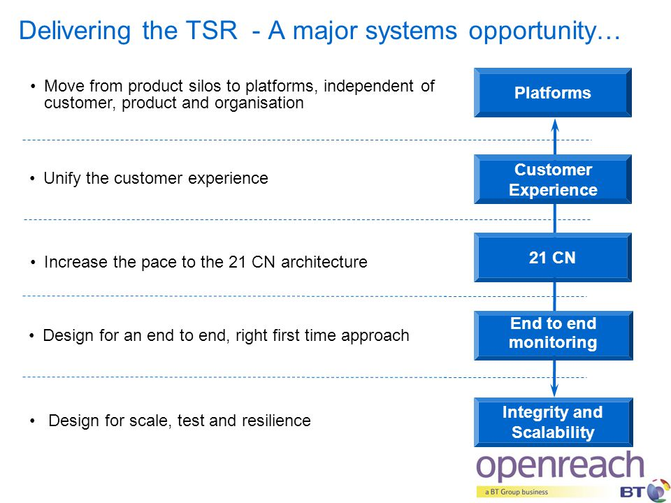 Delivering the TSR - A major systems opportunity… Unify the customer experience Customer Experience 21 CN End to end monitoring Increase the pace to t