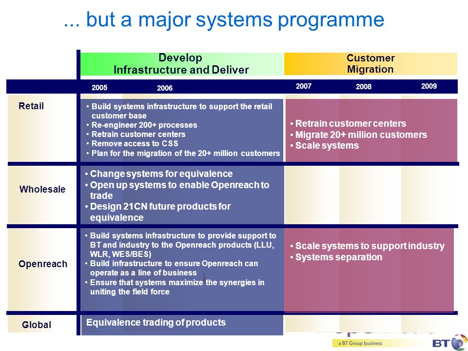 ... but a major systems programme Customer Migration Develop Infrastructure and Deliver Retail 2005 2006 2007 2008 2009 Build systems infrastructure t
