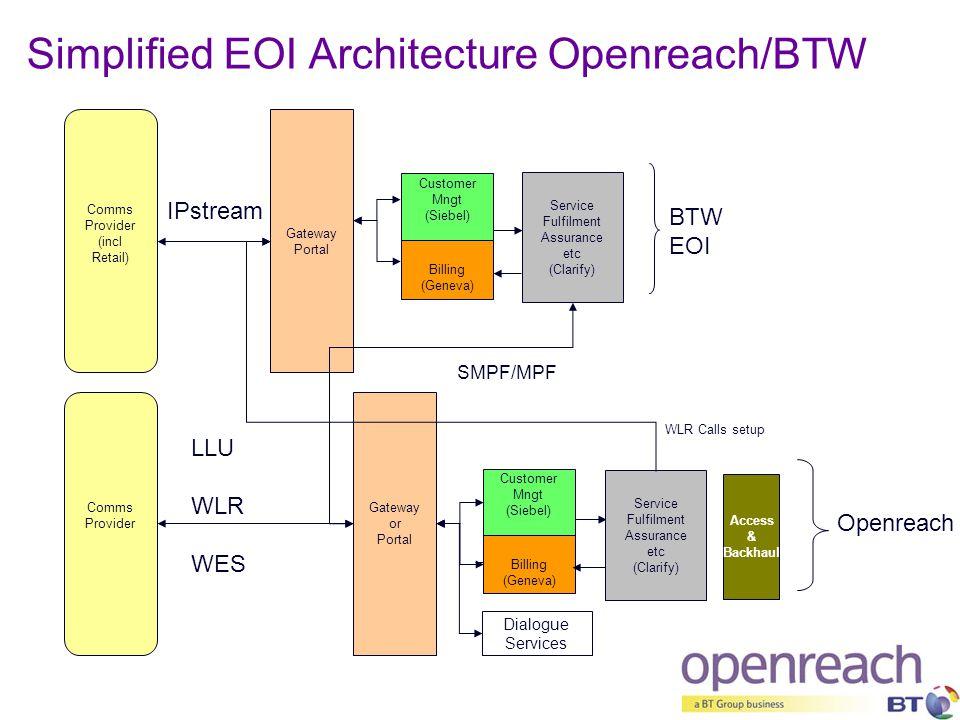 Simplified EOI Architecture Openreach/BTW Gateway Portal Comms Provider BTW EOI Openreach IPstream LLU WLR WES Customer Mngt (Siebel) Customer Mngt (Siebel) Billing (Geneva) Billing (Geneva) Service Fulfilment Assurance etc (Clarify) Service Fulfilment Assurance etc (Clarify) Access & Backhaul Dialogue Services Gateway or Portal Comms Provider (incl Retail) SMPF/MPF WLR Calls setup
