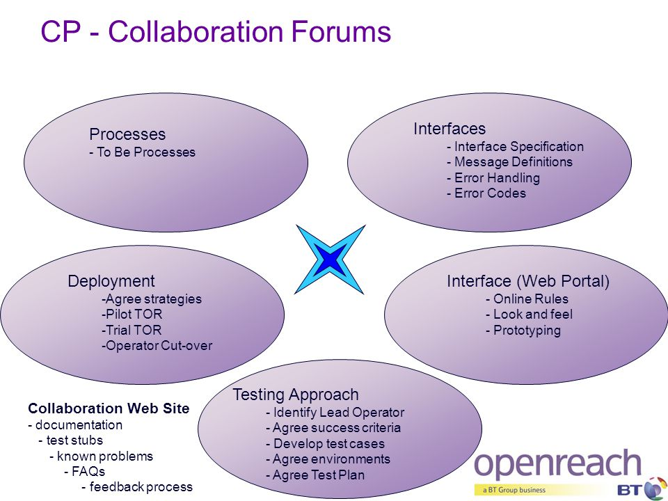 CP - Collaboration Forums Testing Approach - Identify Lead Operator - Agree success criteria - Develop test cases - Agree environments - Agree Test Pl