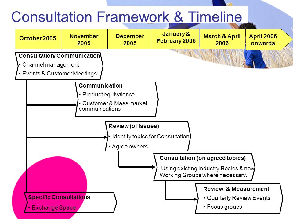 Consultation Framework & Timeline Consultation/ Communication Channel management Events & Customer Meetings Communication Product equivalence Customer