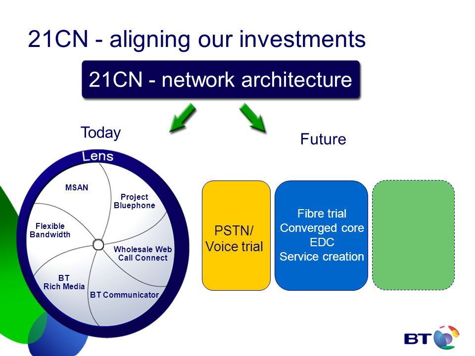 21CN - aligning our investments MSAN Project Bluephone Flexible Bandwidth BT Rich Media BT Communicator Wholesale Web Call Connect PSTN/ Voice trial Fibre trial Converged core EDC Service creation Today Future 21CN - network architecture