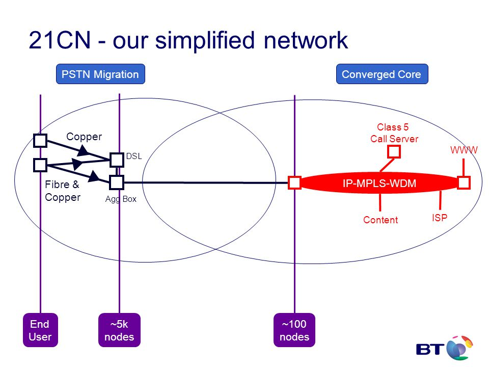 IP-MPLS-WDM DSL Fibre & Copper Agg Box End User ~5k nodes ~100 nodes Class 5 Call Server Content WWW ISP 21CN - our simplified network PSTN MigrationConverged Core