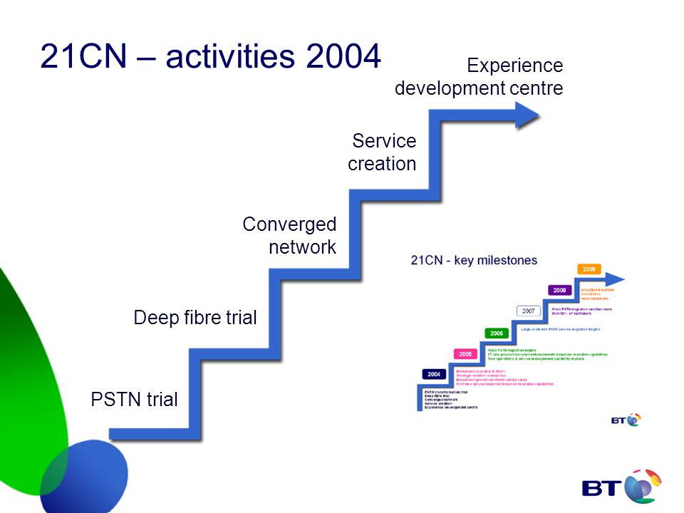 21CN – activities 2004 PSTN trial Service creation Experience development centre Converged network Deep fibre trial