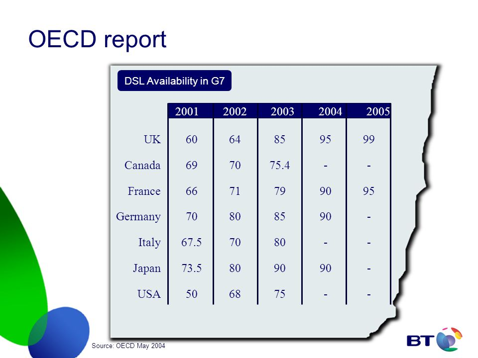 OECD report Source: OECD May 2004 DSL Availability in G7 20012002200320042005 UK Canada France Germany Italy Japan USA 60 69 66 70 67.5 73.5 50 64 70 71 80 70 80 68 85 75.4 79 85 80 90 75 95 - 90 90 - 90 - 99 - 95 - - - -