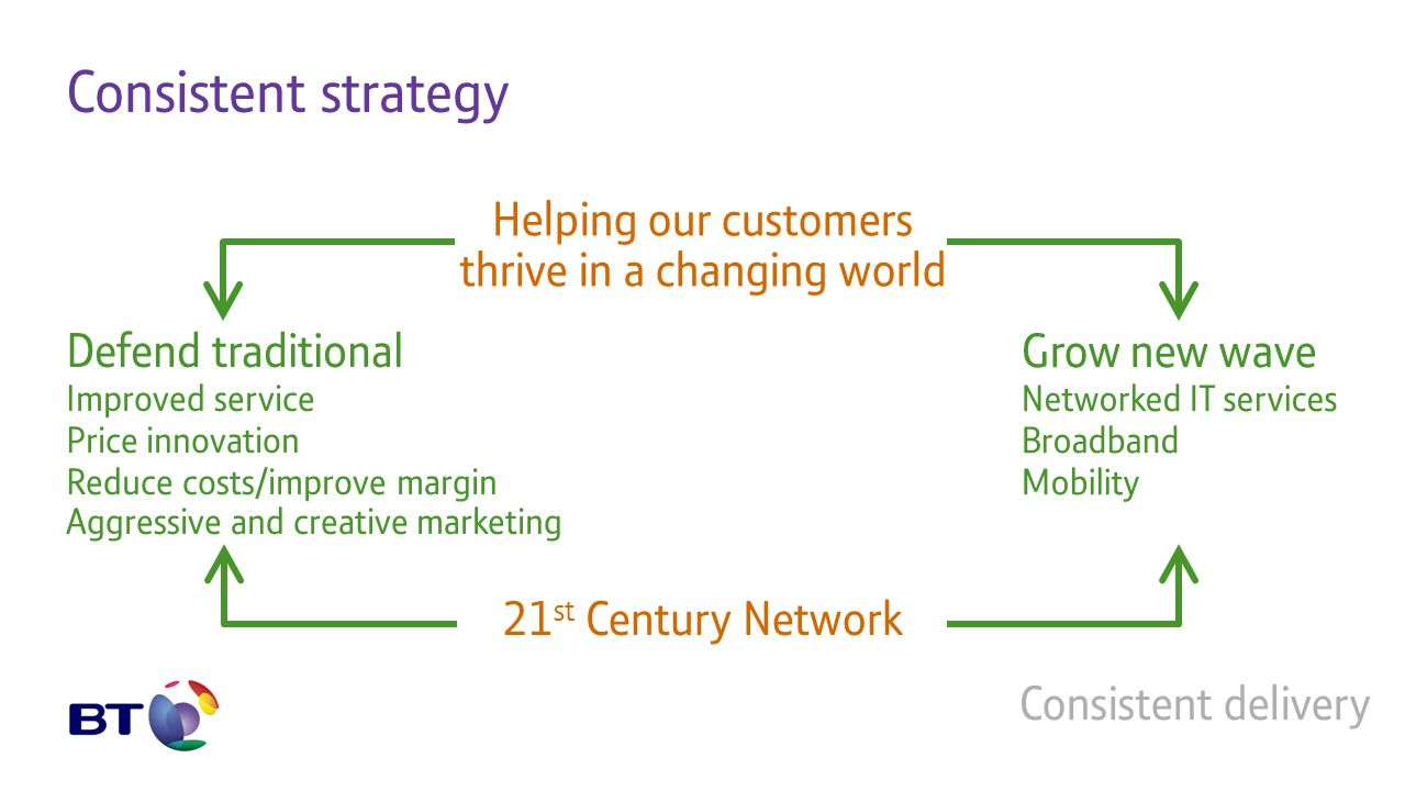 Consistent strategy Helping our customers thrive in a changing world 21 st Century Network Defend traditional Improved service Price innovation Reduce costs/improve margin Aggressive and creative marketing Grow new wave Networked IT services Broadband Mobility Consistent delivery