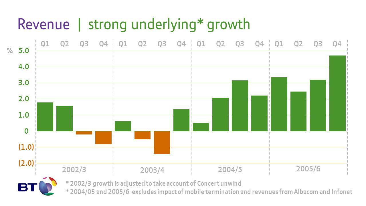 5.0 4.0 3.0 2.0 1.0 0 (1.0) (2.0) Q1Q2Q3Q4Q1Q2Q3Q4Q1Q2Q3Q4Q1Q2Q3Q4 2003/4 2004/5 2002/3 2005/6 % Revenue   strong underlying* growth * 2002/3 growth i