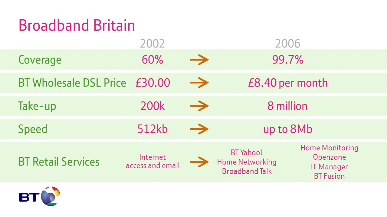 Broadband Britain Coverage60%99.7% 20022006 BT Wholesale DSL Price£30.00£8.40 per monthTake-up200k8 millionSpeed512kbup to 8Mb BT Retail Services Internet access and email Home Monitoring Openzone BT Yahoo.
