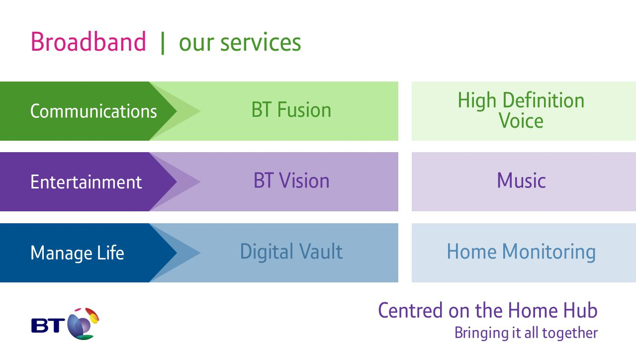 BT VisionMusic Entertainment Broadband | our services Centred on the Home Hub Bringing it all together Communications BT Fusion High Definition Voice Home MonitoringDigital Vault Manage Life