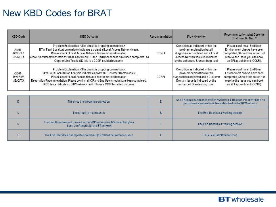 New KBD Codes for BRAT KBD CodeKBD OutcomeRecommendationFlow Overview Recommendation What Does the Customer Do Next .