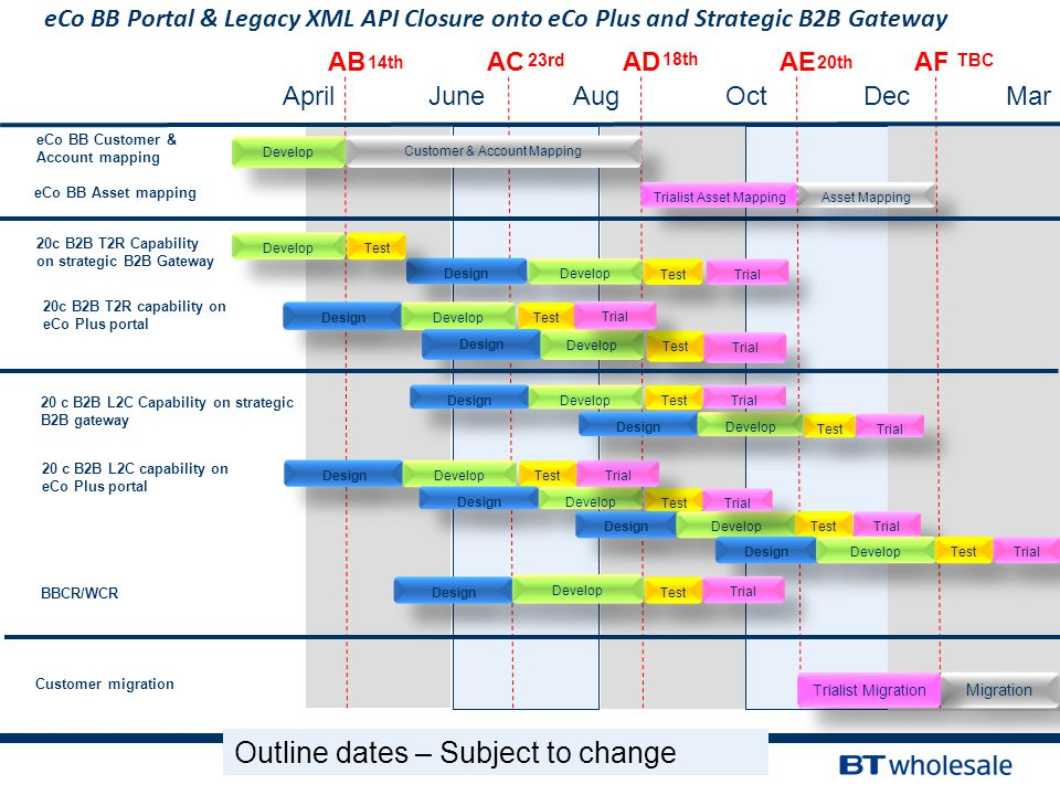 eCo BB Portal & Legacy XML API Closure onto eCo Plus and Strategic B2B Gateway eCo BB Customer & Account mapping 20c B2B T2R Capability on strategic B2B Gateway 14th 23rd 18th 20th ABACADAEAF Develop Customer & Account Mapping eCo BB Asset mapping Asset Mapping 20 c B2B L2C capability on eCo Plus portal 20c B2B T2R capability on eCo Plus portal Customer migration Migration Design Develop Test Design Develop Test Design Develop Test Design Develop Test Design Develop Test Design Develop Test Trial AprilOctAugJuneMarDec Trialist Migration Design Develop Test Trial TBC 20 c B2B L2C Capability on strategic B2B gateway Design Develop Test Design Develop Test Trial Outline dates – Subject to change Trialist Asset Mapping Develop Test BBCR/WCR Design Develop Test Trial